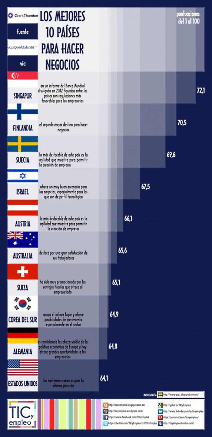 los-10-mejores-paises-para-hacer-negocios% - los diez mejores paises para hacer negocios