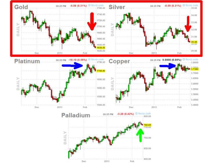 metales-15-febrero-2013-720x573% - Oro y plata se desmarcan de su sector