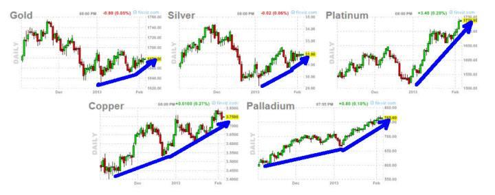 metales-7-febrero-2013-720x284% - No es Oro y plata todo lo que reluce