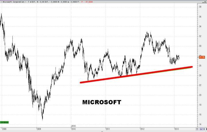 microsoft-25-720x459% - Un paseo aleatorio por el NASDAQ