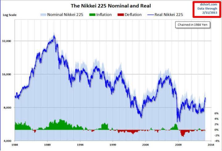 nikkei-en-terminos-reales-y-nominales-720x491% - El Nikkei en terminos reales y nominales