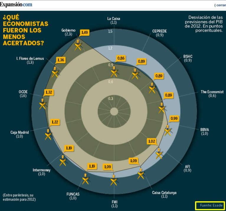 proyecciones-pib-2012-720x660% - Quien acertó y no acertó en sus proyecciones PIB para España en 2012