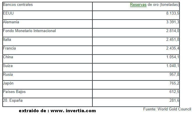 reservas-de-oro-en-bancos-centrales% - Reservas de Oro en Bancos Centrales