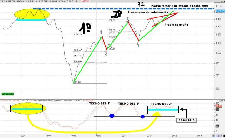 sp500-18-febrero-2013-720x442% - Comprar en octubre y vender en mayo es verdad, pero vender en mayo y volver en octubre no