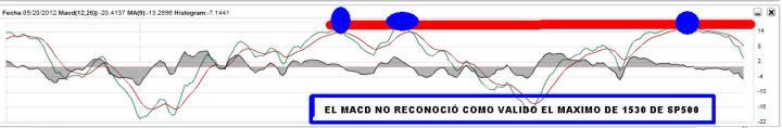 sp500-26-febrero-MACD-2013-720x118% - La simetría es perfecta en el SP500 en la subida ¿y en la corrección?