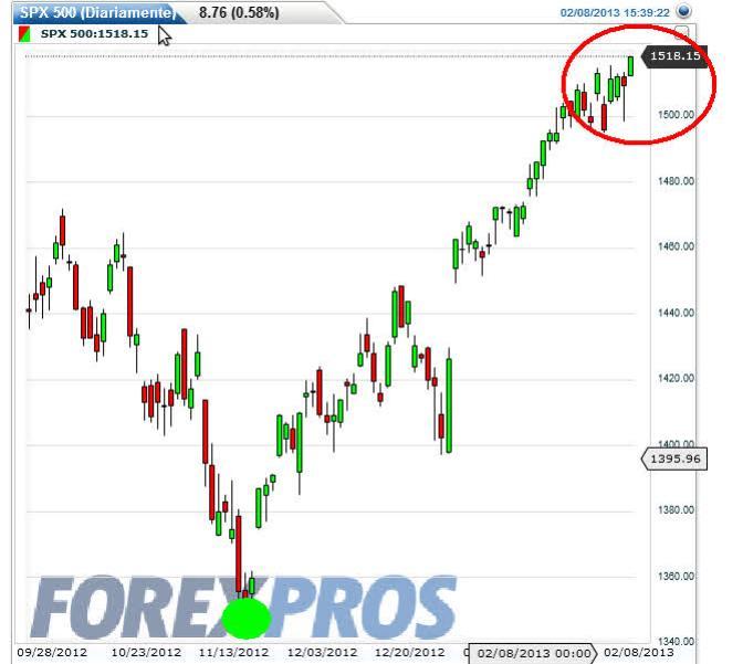 sp500-8-febrero-2013% - US 30, SP500 Y Nasdaq 100 desde noviembre a hoy