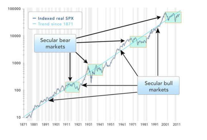 sp500-desde-1871-720x488% - En Wall street  siempre se gana a largo plazo