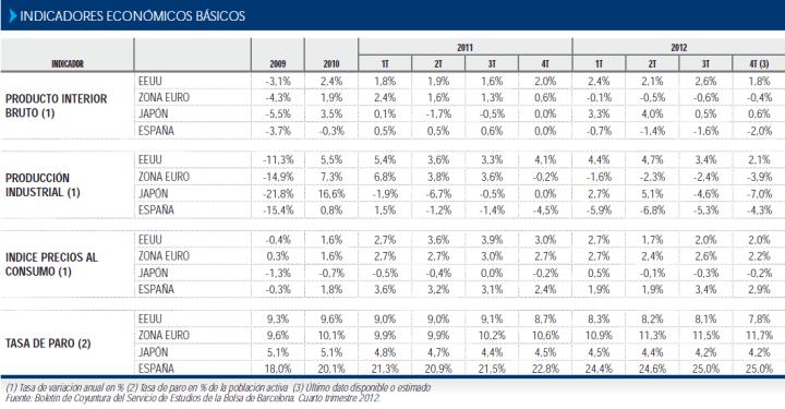 CUADRO-MACRO-ESPAÑA-VS-BLOQUES-ECONOMICOS-720x375% - Datos macro para reflexionar en España