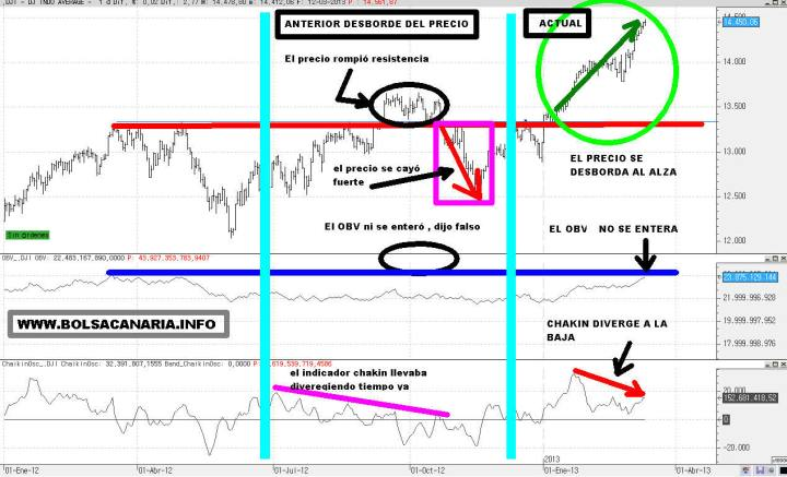 DOW-JONES-SEGUN-OBV-Y-CHAIKIN-720x437% - El Dow Jones visto por el OBV y el indicador Chaikin