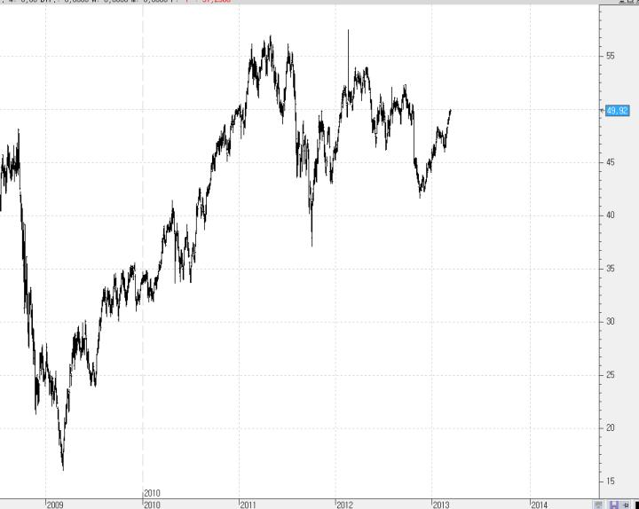 DU-PONT1-720x574% - Desmontando al Dow Jones