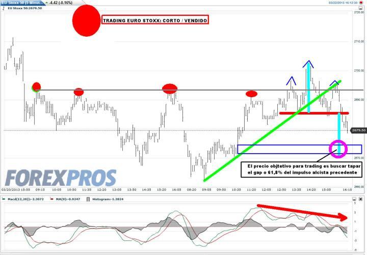 EURO-STOXX-22-MARZO-2013-720x501% - Trading-map Euro Stoxx 50