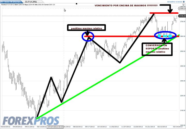 EUROSTOXX-14-MARZO-2013-720x501% - El Euro Stoxx 50 quiere cerrar mañana el vencimiento sobre máximos