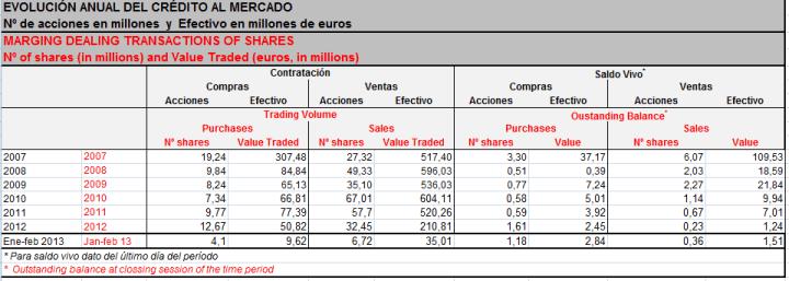 EVOLUCION-ANAUL-DEL-CREDITO-AL-MERCADO-ESPAÑOL-EN-TIEMPOS-DE-CRISIS-720x257% - Evolución anual del crédito al mercado durante la crisis española