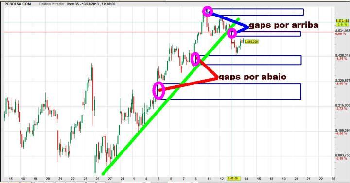 IBEX-14-MARZO-2013-720x377% - Los gaps del IBEX son para apostar a ver quien acierta
