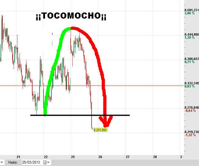 """IBEX-TOCOMOCHO% - """" Tocomochazo"""" en Europa y rotura de soportes en España"""