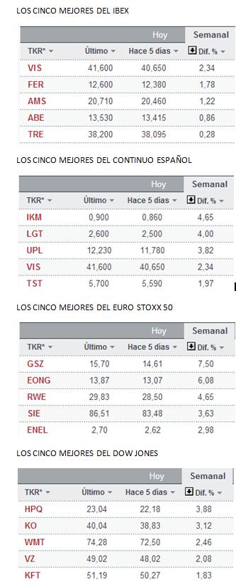 LOS-CINCO-MEJORES-DE-LA-SEMANA-22-MARZO% - Los mejores cincos de España, Europa y Wall Street