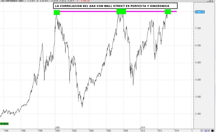 MAXIMOS-DEL-DAX-720x442% - El DAX está abducido por Wall Street