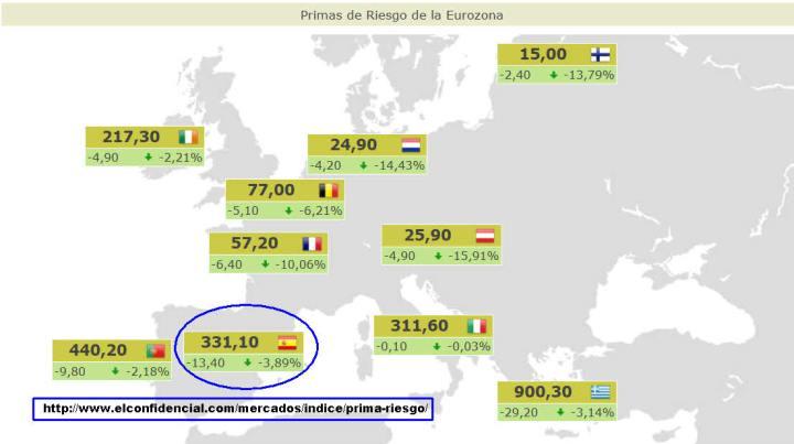 PRIMAS-DE-RIESGO-ACTUALIZADAS2-720x403% - Primas de riesgo actualizadas