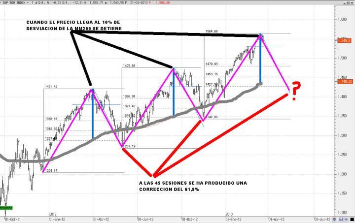 SP500-22-MARZO-2013-720x453% - Cuando el precio se desvía al alza de la MM200  un 10% hay corrección en el SP500