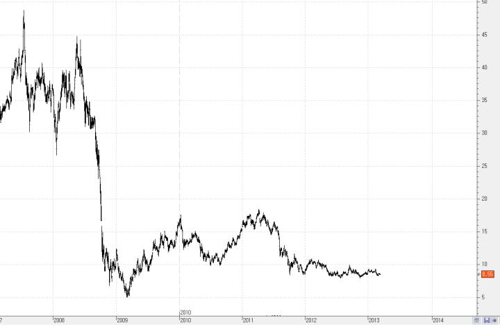 alcoa1-720x468% - Desmontando al Dow Jones