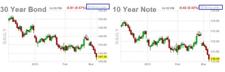 bono-usa-11-marzo-720x231% - Bono 30 y Nota a 10 en EEUU