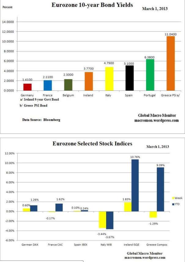 bonos-a-10-y-bolsas-eurozona-semana-y-año-1-marzo% - Resumen del cierre semanal