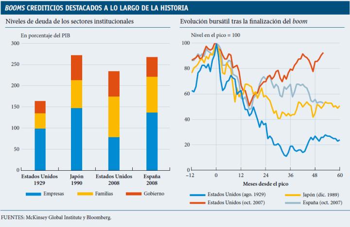 burbujas-de-endeudamiento-720x468% - Burbujas de endeudamiento históricas: EEUU, Japón y España