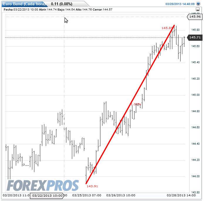 crisis-chipre-y-el-bund% - La crisis Chipre y la respuestas de los activos financieros más representativos