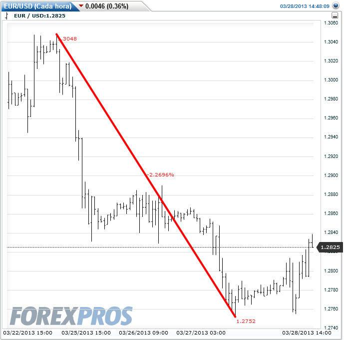 crisis-chipre-y-el-euro-% - La crisis Chipre y la respuestas de los activos financieros más representativos
