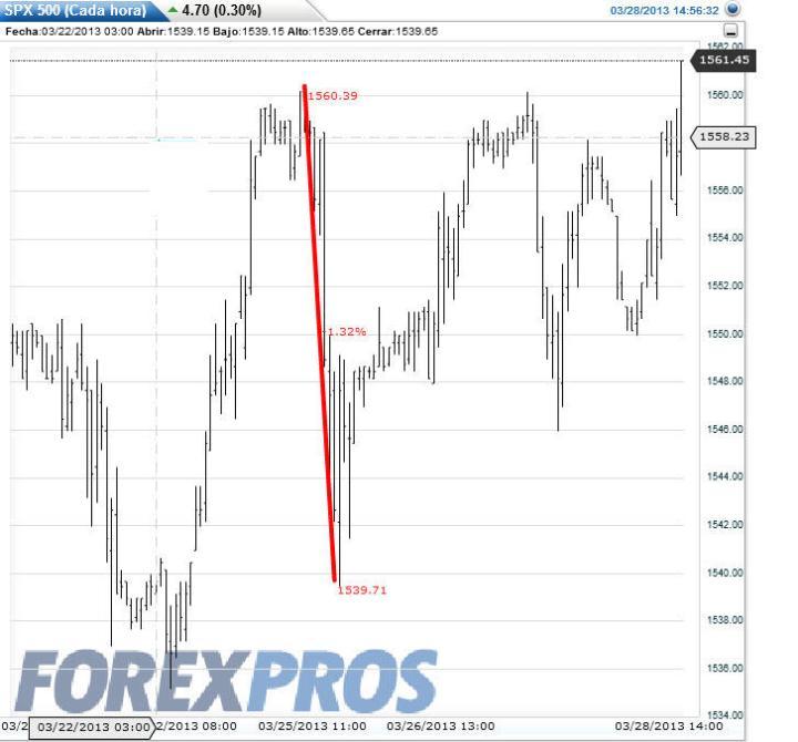 crisis-chipre-y-el-fut-sp500-720x670% - La crisis Chipre y la respuestas de los activos financieros más representativos
