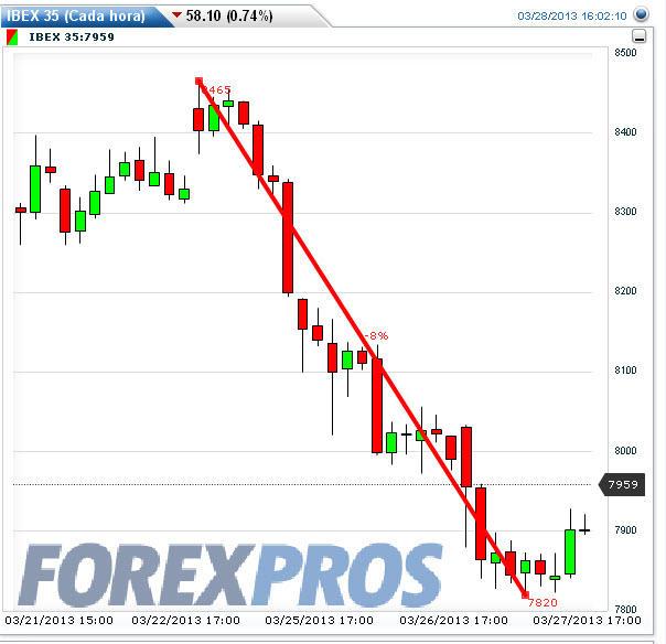 crisis-chipre-y-españa% - La crisis de Chipre y la respuesta de las Bolsas periféricas