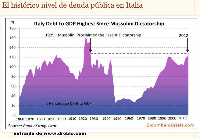 deuda-italiana% - Italia también con su Deuda en niveles de tope histórico