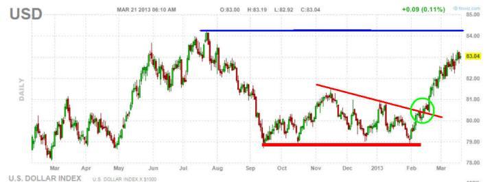 dolar-21-marzo-2013-720x266% - Dólar imparable y como tenga problemas la Eurozona más subirá