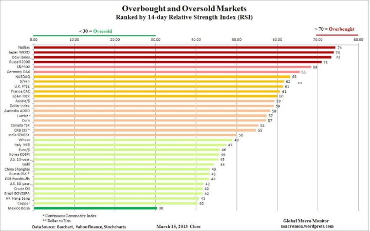 estado-sobrecompra-y-sobreventa-18-marzo-720x451% - Estado sobrecompra y sobreventa principales activos financieros