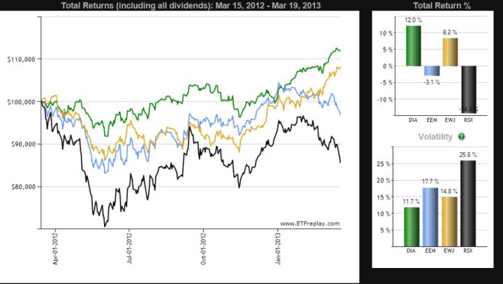 etf-varios-720x407% - Asia no está bien desde finales de año