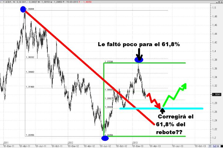 euro-15-marzo-2013-720x478% - ¿Corregirá el euro  el 61,8% de todo su impulso alcista precedente?