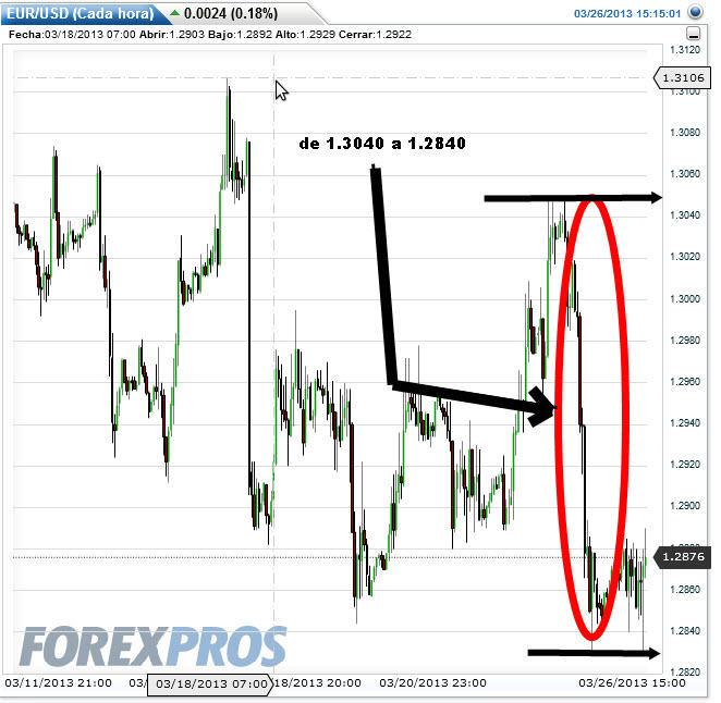 euro-26-marzo-2013% - ¿En qué se parece el Euro al IBEX?