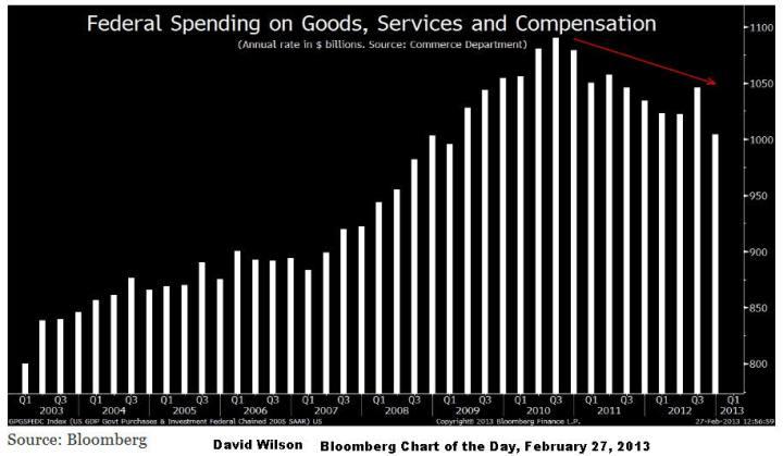 gasto-federal-por-tirmestres-desde-2006-720x419% - El gasto Federal no empezó a recortarse el viernes.
