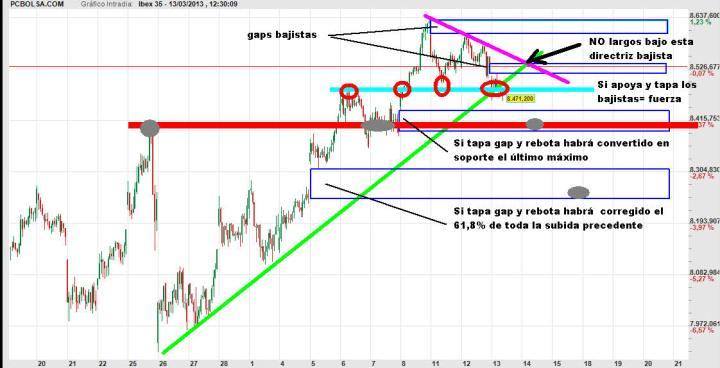 ibex-13-marzo-trading-map-2013-720x368% - Nuestro trading-map del IBEX