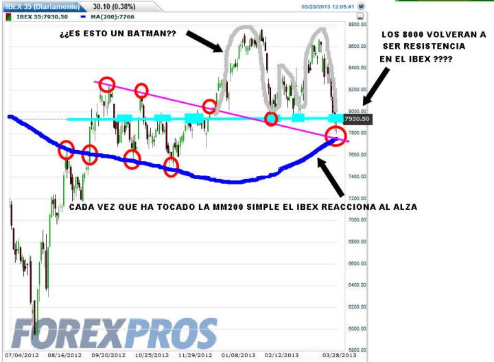 ibex-28-marzo-2013-720x528% - La última oportunidad del IBEX para remontar