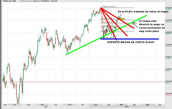ibex-7-marzo-2013-720x458% - Trading- Map del Ibex