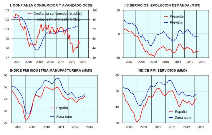indicadores-macro-ocde-720x458% - Indicadores macro de la OCDE