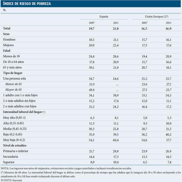 inidce-pobreza-2007-2011-españa-versus-UE-720x718% - Pobreza en España año 2007 - 2011 versus Unión Europea
