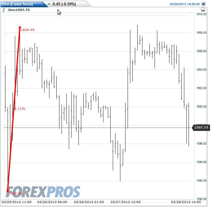la-crisis-chipre-y-el-oro% - La crisis Chipre y la respuestas de los activos financieros más representativos