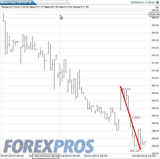 la-crisis-chipre-y-eslovenia% - La crisis de Chipre y la respuesta de las Bolsas periféricas
