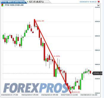 la-crisis-chipre-y-italia-350x328% - La crisis de Chipre y la respuesta de las Bolsas periféricas