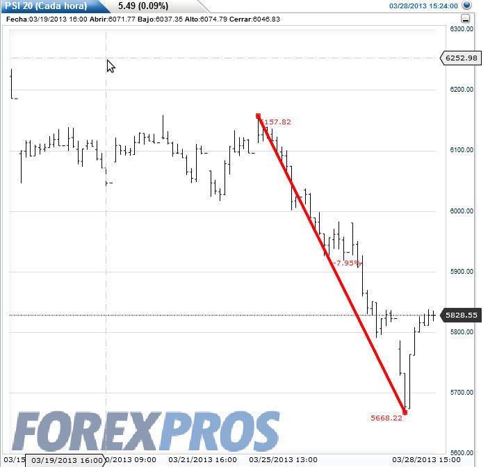 la-crisis-chipre-y-portugal% - La crisis de Chipre y la respuesta de las Bolsas periféricas