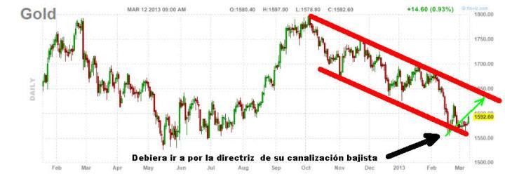 oro-12-MARZO-diario-2013-720x248% - Qué esperar y que no del Oro
