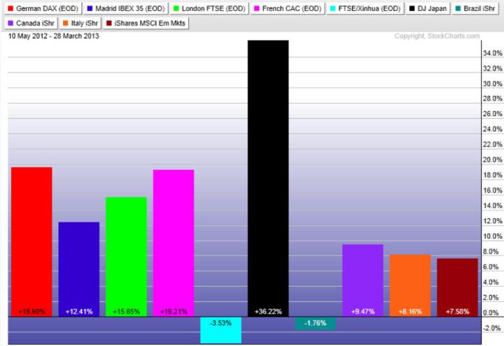 plazas-mundiales-ultimos-200-dias-720x495% - Rentabilidad de los mercados de renta variable mundial
