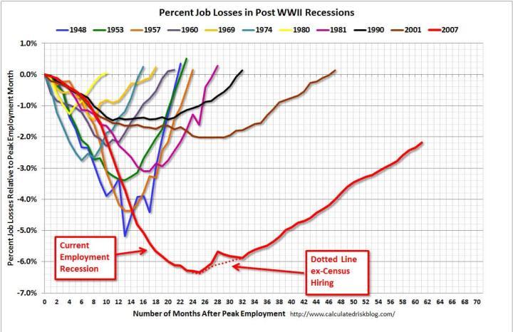 porcentaje-de-empleos-perdidos-en-recesiones-tras-la-II-GM-720x466% - Porcentaje de empleos perdidos en recesiones tras la II G.M